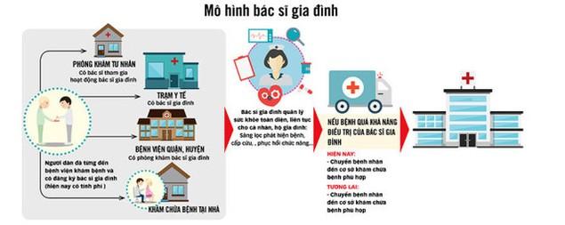 Bảo hiểm y tế sẽ trả khi khám bác sĩ gia đình - ảnh 1
