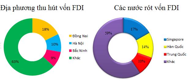 Với gần 3 tỷ USD, vốn FDI vào Việt Nam tăng 135% trong 2 tháng đầu năm - ảnh 1