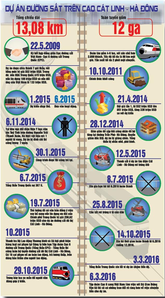 Công trình đường sắt trên cao Cát Linh-Hà Đông: Thiếu an toàn, nhiều sai phạm - ảnh 2