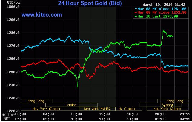 Sau một đêm, giá vàng SJC bật tăng 300 nghìn đồng/lượng - ảnh 1
