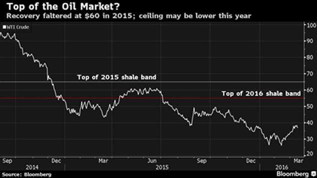 Nếu giá dầu đã chạm đáy, mức đỉnh còn bao xa? - ảnh 1