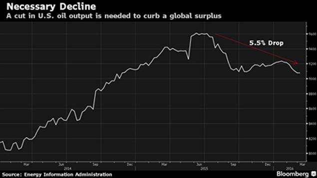 Nếu giá dầu đã chạm đáy, mức đỉnh còn bao xa? - ảnh 2