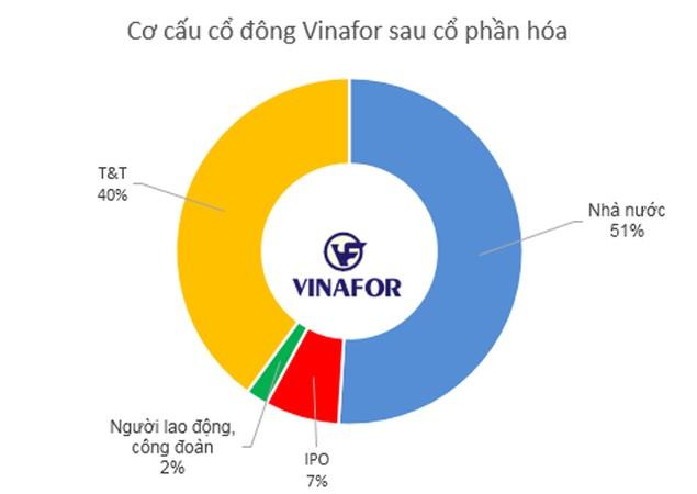 IPO Vinafor: Bầu Hiển nhắm tới 45.500 ha đất? - ảnh 1