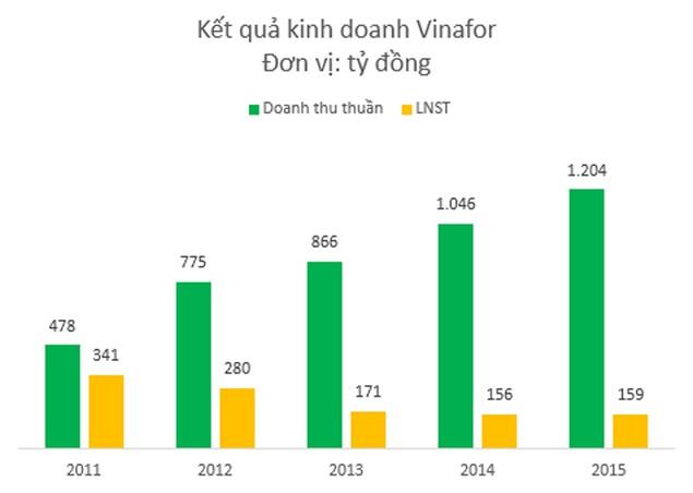 IPO Vinafor: Bầu Hiển nhắm tới 45.500 ha đất? - ảnh 2