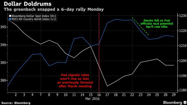 Đồng USD, chứng khoán châu Á và giá dầu đồng loạt giảm - ảnh 1