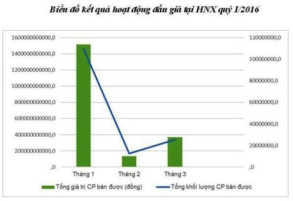 Đấu giá tại HNX quý I/2016 tăng 28% so cùng kỳ - ảnh 1