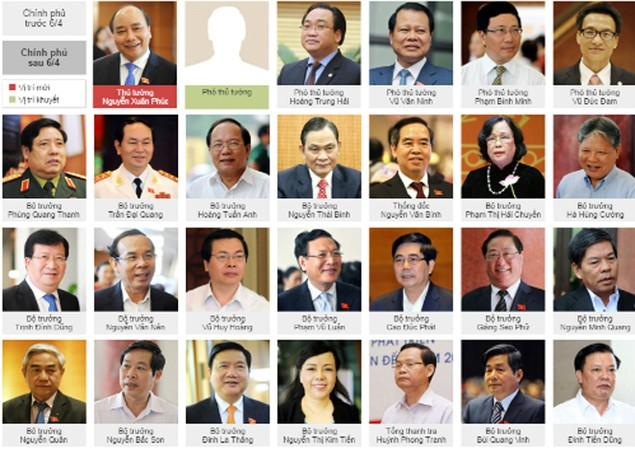 Ông Nguyễn Xuân Phúc nhậm chức Thủ tướng - ảnh 3