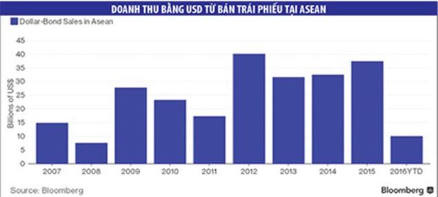 """Nợ công cao, các nước ASEAN đối diện mối đe dọa """"original sin"""" - ảnh 1"""