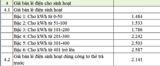 Cách tính giá điện bậc thang cộng nắng nóng, tiền điện sắp tăng mạnh? - ảnh 1