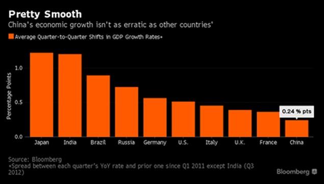 Số liệu GDP Trung Quốc quá dễ đoán? - ảnh 1