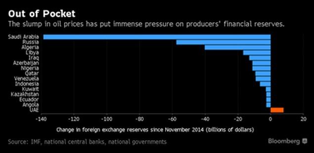 Các quốc gia dầu mỏ mất 315 tỷ USD vì giá dầu giảm - ảnh 1