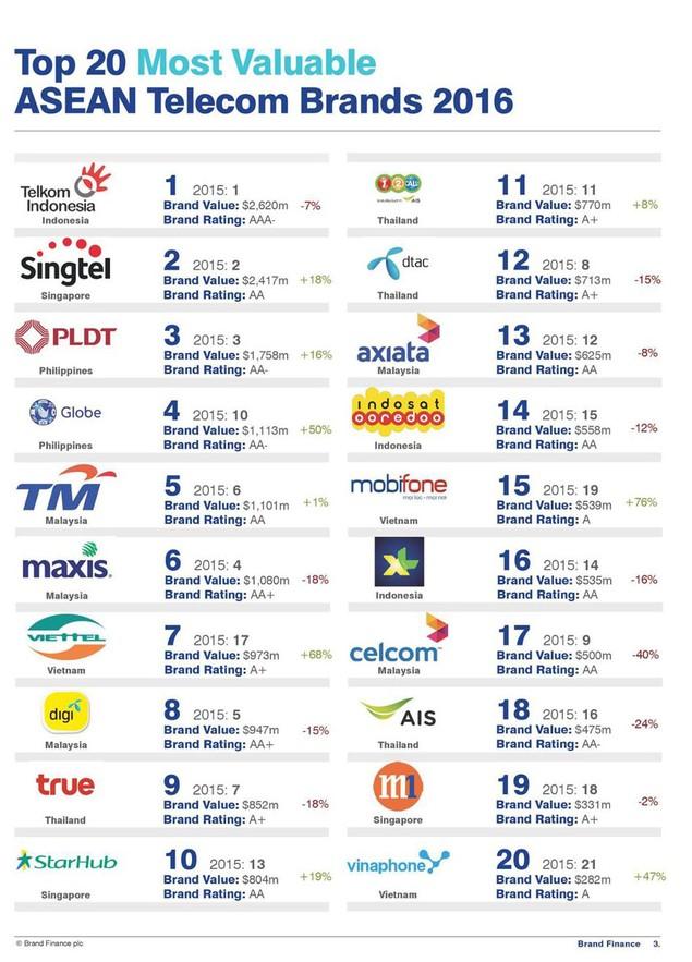 Thương hiệu Viettel được Brand Finance định giá gần 1 tỷ USD - ảnh 1