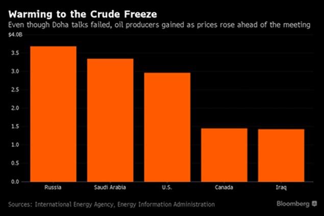 Đàm phán Doha thất bại, các quốc gia năng lượng vẫn có lời - ảnh 1