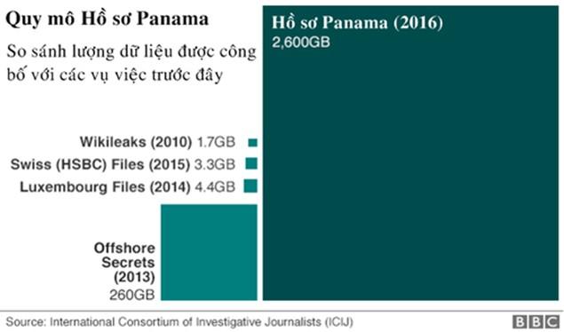 189 cá nhân, tổ chức liên quan đến Việt Nam có tên trong Hồ sơ Panama - ảnh 3