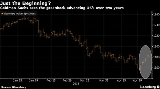 Goldman Sachs: USD thoát đáy và sẽ chỉ tăng giá - ảnh 1