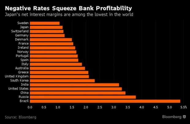 """Lãi suất âm khiến ngành ngân hàng Nhật Bản có """"màn biểu diễn"""" tệ nhất trong 4 năm - ảnh 2"""