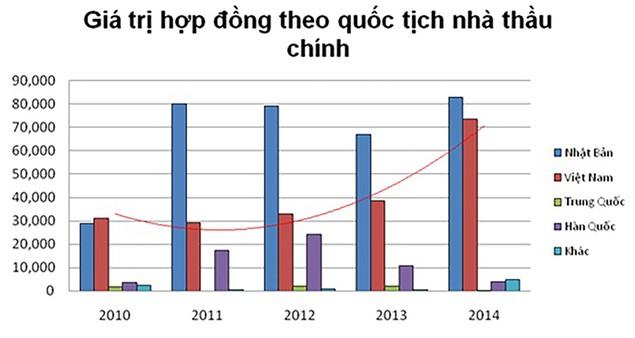 Nhà thầu Việt khó vào dự án ODA Nhật Bản? - ảnh 1