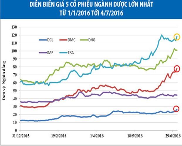 Cổ phiếu dược tăng giá ấn tượng - ảnh 1