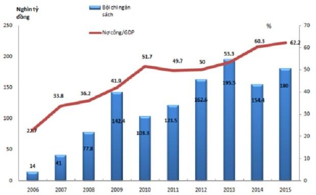 Đằng sau 86 tỷ USD nợ Chính phủ - ảnh 2