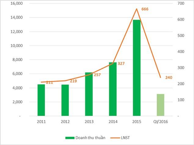 CotecCons: Cổ phiếu đang giao dịch trên đỉnh? - ảnh 1
