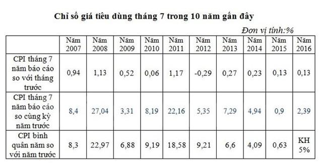 Chỉ số tiêu dùng tháng Bảy tăng do tác động đến từ nhóm giao thông - ảnh 1