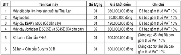 Đấu giá tài sản thiết bị vật tư thanh lý của Công ty TNHH Xây dựng Thủy lợi Bá Phúc - ảnh 1