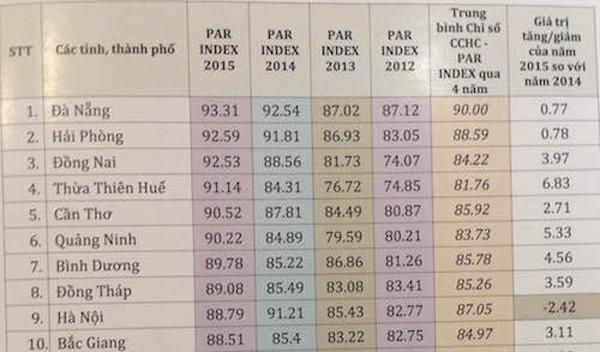 Đà Nẵng tiếp tục đứng đầu bảng xếp hạng cải cách hành chính - ảnh 2