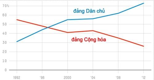 Người Mỹ gốc Việt ngày càng rời xa đảng Cộng hòa - ảnh 1