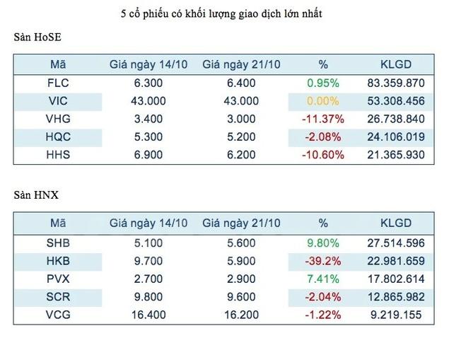Cổ phiếu FLC và SHB tiếp tục dẫn đầu hai sàn về lượng giao dịch - ảnh 1