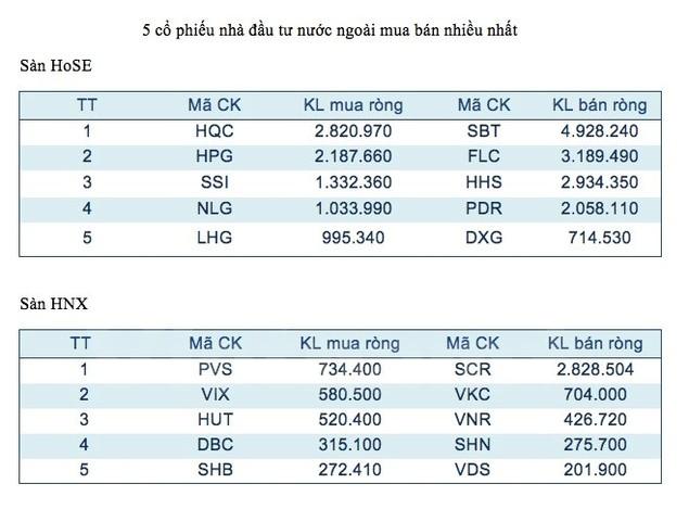Cổ phiếu FLC và SHB tiếp tục dẫn đầu hai sàn về lượng giao dịch - ảnh 2