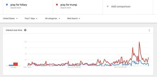 Số người cầu nguyện cho Trump hơn Clinton 180% - ảnh 1