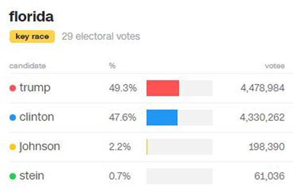 Trump có thể lách qua cửa hẹp nhờ chiến thắng ở Florida - ảnh 1