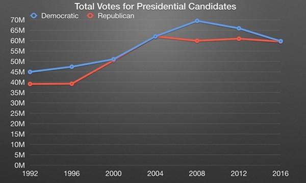Hillary Clinton thắng Donald Trump về phiếu phổ thông - ảnh 1