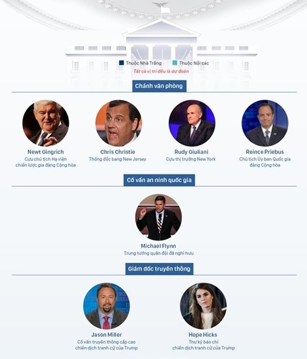 Donald Trump được chuyển giao quyền lực tổng thống thế nào? - ảnh 2