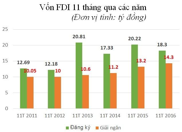 Giải ngân FDI tiếp tục đà tăng mạnh - ảnh 1