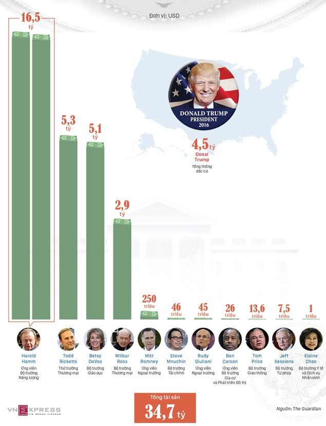 Nội các có tài sản gần 35 tỷ USD của Donald Trump - ảnh 1