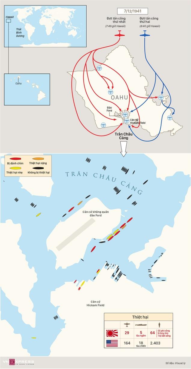 Hai đợt tấn công bất thần của Nhật vào Trân Châu Cảng - ảnh 1