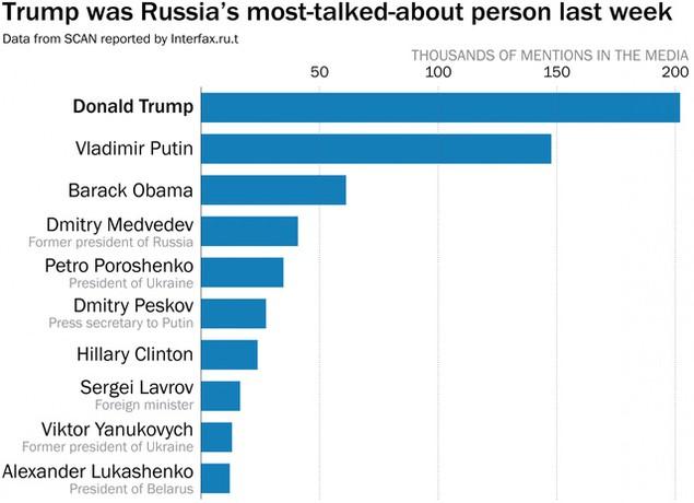 Vượt Tổng thống Putin, ông Trump được truyền thông Nga nhắc đến nhiều nhất - ảnh 1