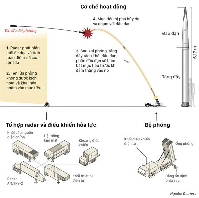 Hệ thống tên lửa Mỹ - Hàn khiến Trung Quốc tức giận - ảnh 1