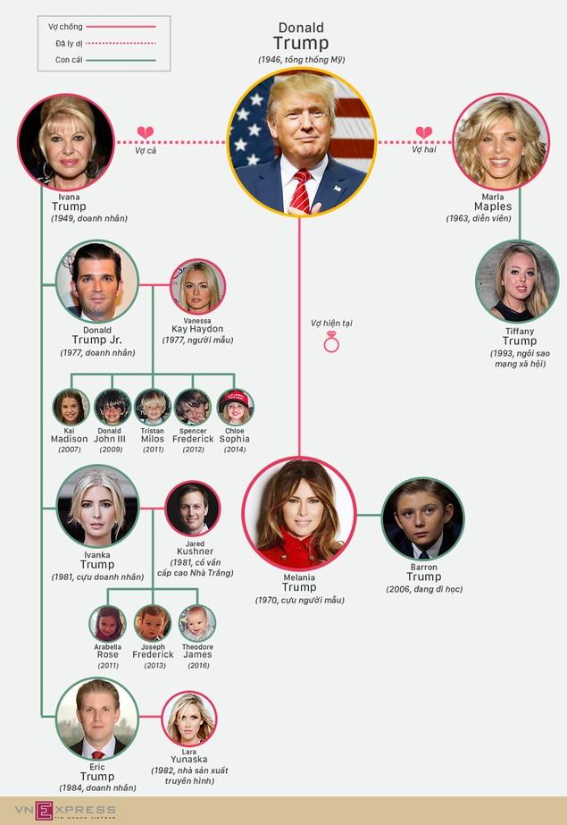 Đại gia đình tân Tổng thống Mỹ Trump - ảnh 1