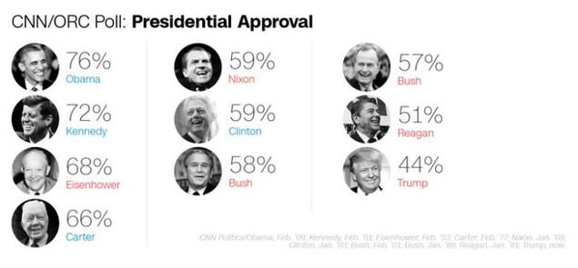 Tỷ lệ ủng hộ ông Trump thấp kỷ lục sau 2 tuần nhậm chức - ảnh 1