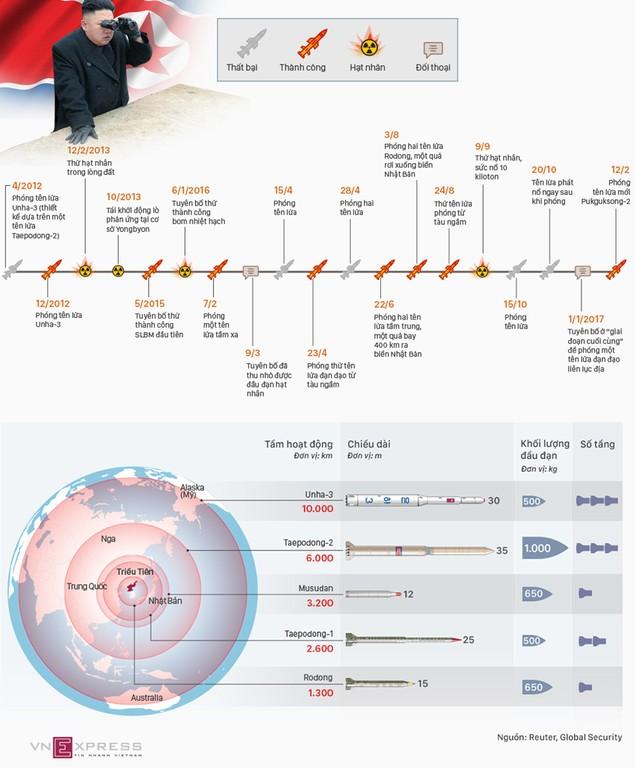 16 lần Kim Jong-un chỉ đạo thử hạt nhân và tên lửa - ảnh 1