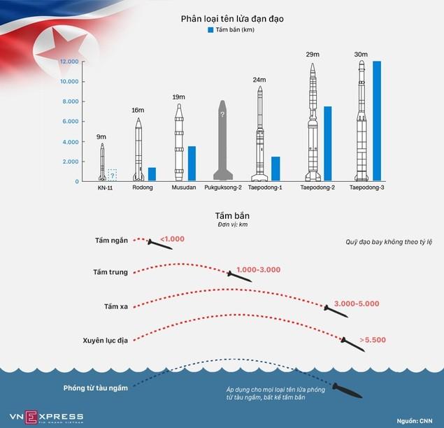 Kho tên lửa đạn đạo do Triều Tiên tự phát triển - ảnh 1