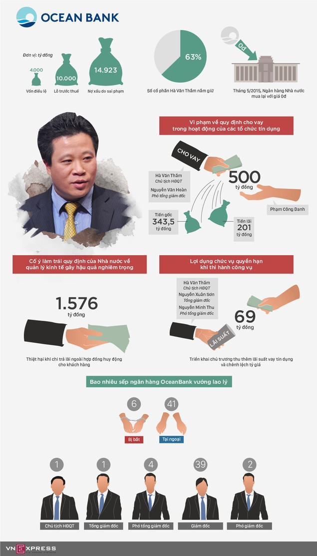 """Ông Hà Văn Thắm bị cáo buộc """"phá nát"""" OceanBank như thế nào - ảnh 1"""