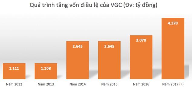 Viglacera tăng vốn khủng, vì sao? - ảnh 1