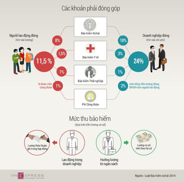 Kiến nghị giảm tỷ lệ đóng bảo hiểm thất nghiệp của người lao động - ảnh 1