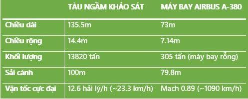 So sánh các thông số của tàu ngầm khảo sát và chiếc máy bay Airbus A-380