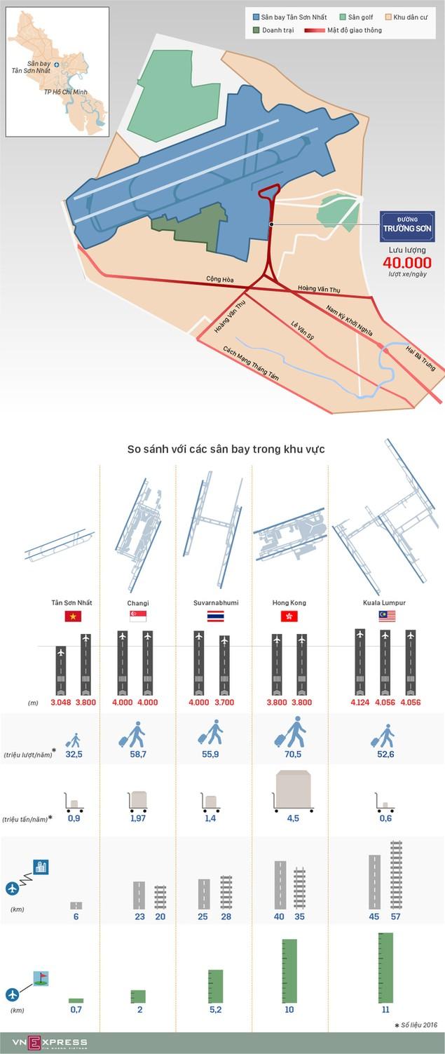 So sánh Tân Sơn Nhất với các cảng hàng không khu vực - ảnh 1