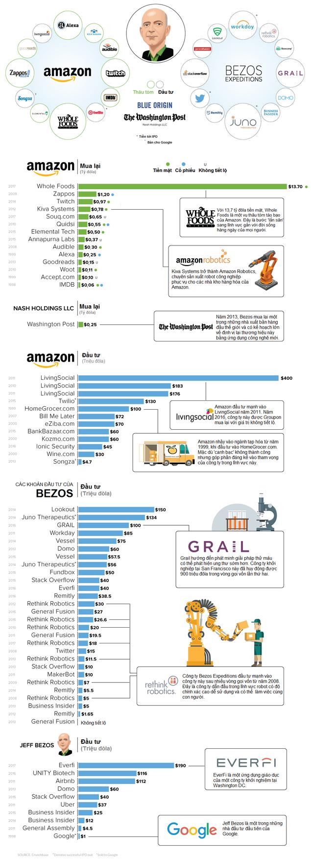 'Đế chế' hơn 85 tỷ USD của ông chủ Amazon - ảnh 1