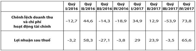 Sam Holdings và áp lực pha loãng cổ phiếu - ảnh 1